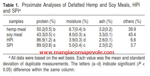 Proteine Soia vs Proteine Semi Canapa