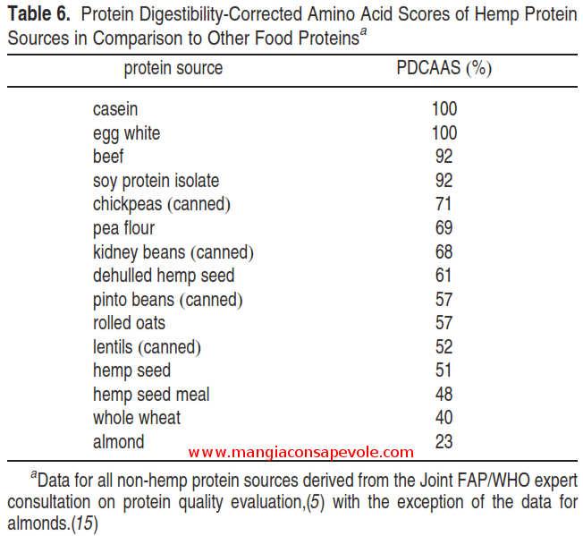 Valore Biologico Proteine Canapa